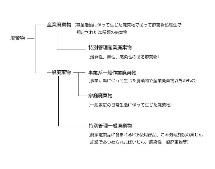 分類の仕組み図